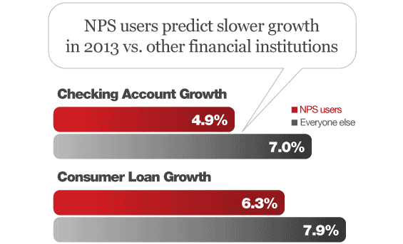 net_promoter_score_loan_checking_growth_forecast