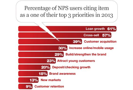 net_promoter_score_marketing_priorities