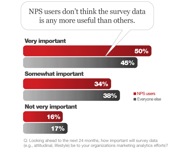 net_promoter_score_users_value_survey_data