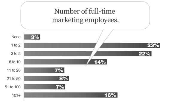 participants_marketing_ftes