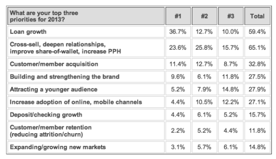 top_marketing_priorities