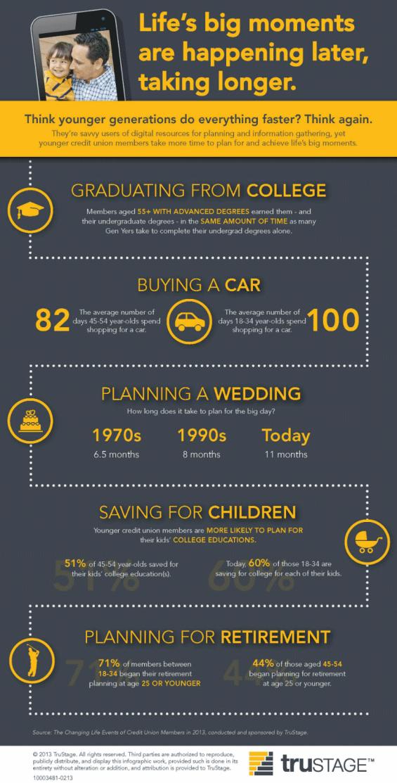 trustage_gen_y_infographic
