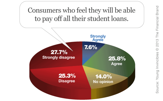 consumers_ability_to_pay_student_loans_back