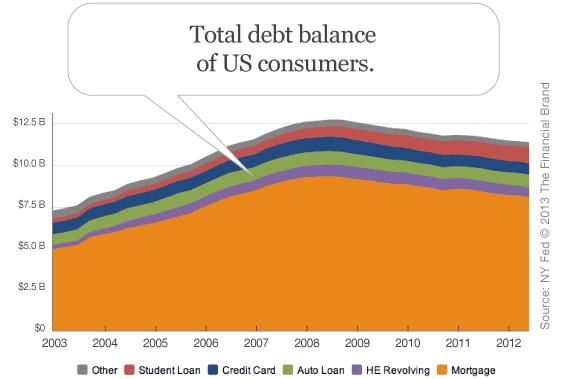 distibution_of_us_consumer_debt