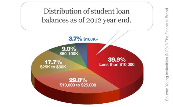 distribution_of_student_loan_balances