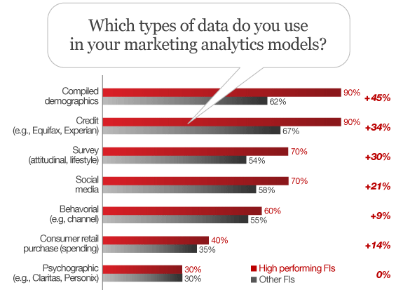 financial_institution_marketing_data_analytics_models