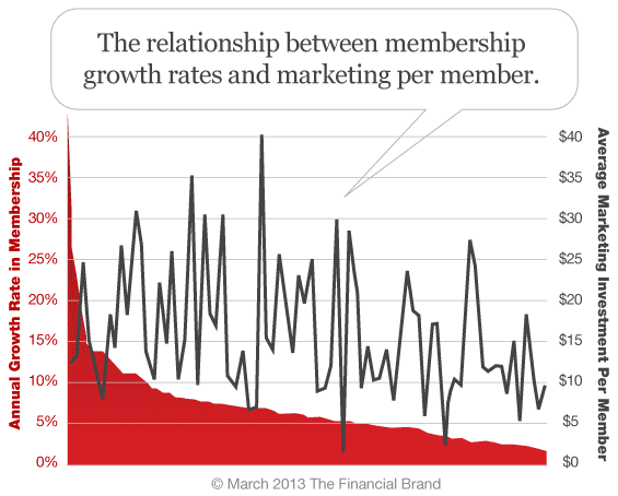 member_growth_marketing_budget_per_member