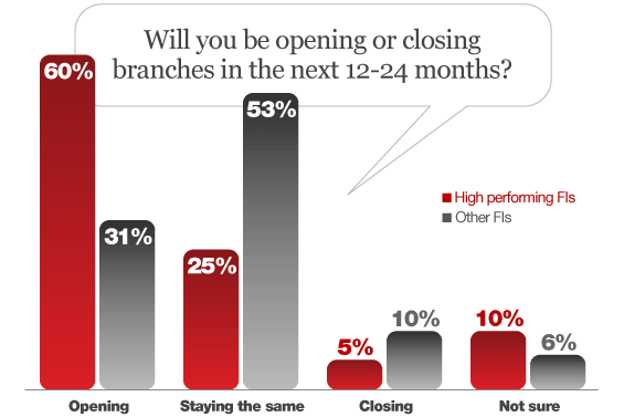 opening_closing_bank_credit_union_branches