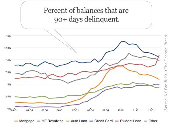 percent_of_loan_credit_card_balances_past_due