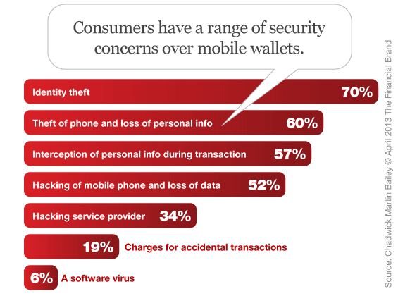mobile_wallet_security_concerns
