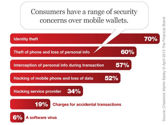 mobile_wallet_security_concerns