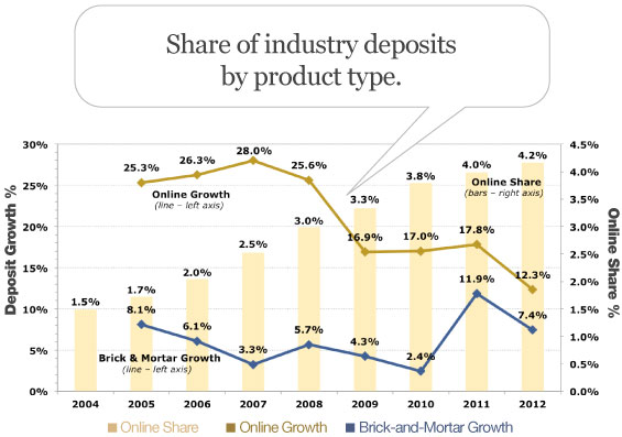 online_deposit_growth