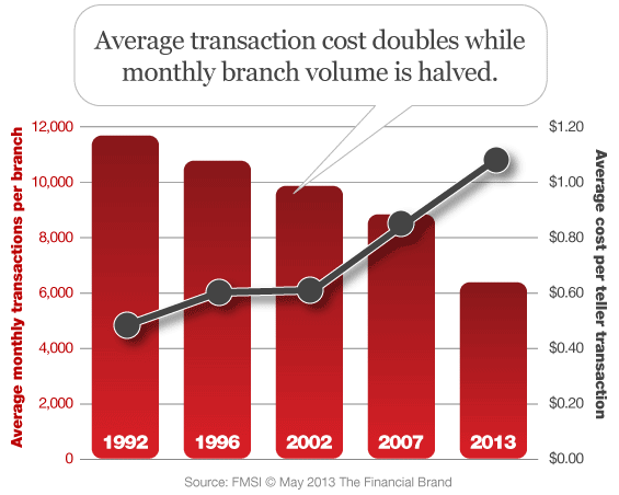 average_branch_volume_transaction_cost