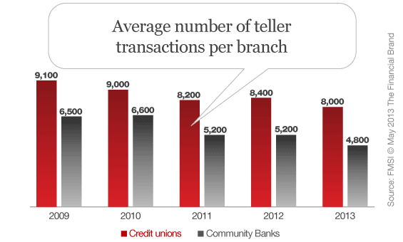 average_transactions_per_teller