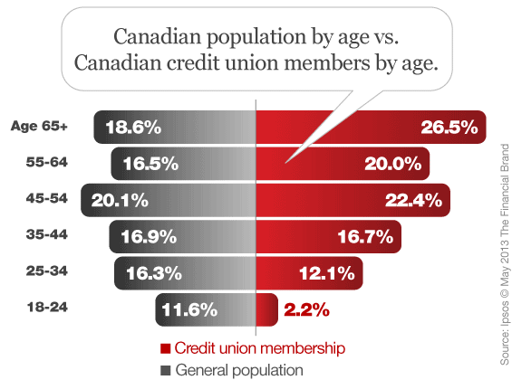 canadian_credit_union_age_population