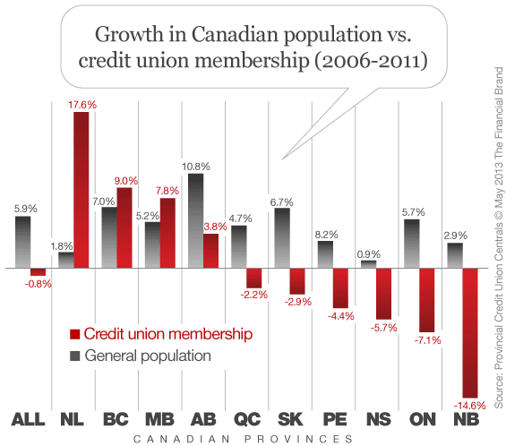 canadian_credit_union_growth_by_province