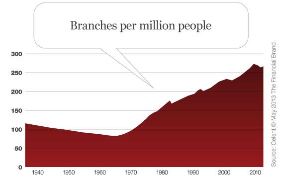 celent_branches_per_million_people