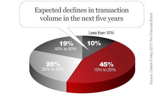 celent_decline_in_branch_transaction_volume_forecast