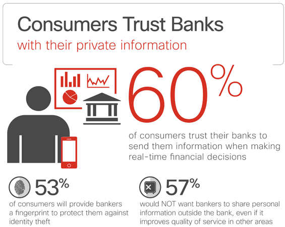 cisco_consumer_trust_in_banks