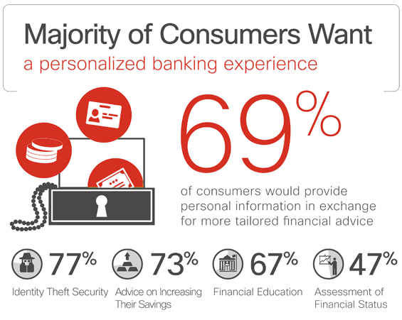 cisco_consumers_want_personalized_banking_experience