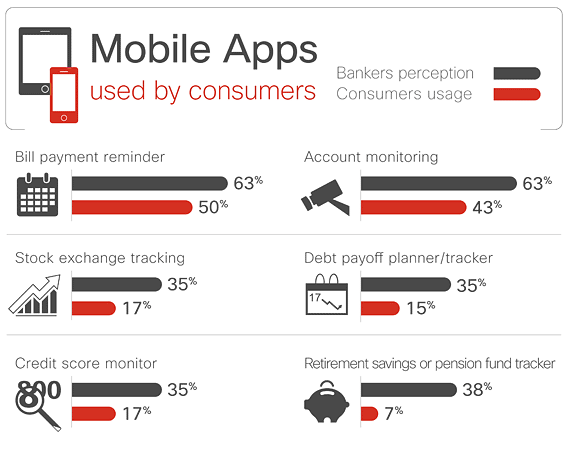 cisco_mobile_banking_apps_consumers_use