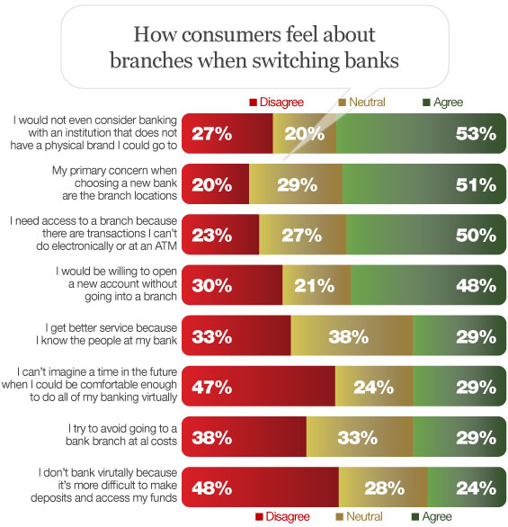 consumer_attitudes_perceptions_about_bank_branches