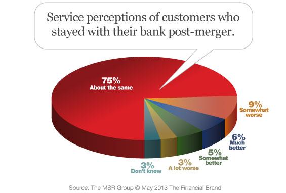 customer_perceptions_not_switching_merger