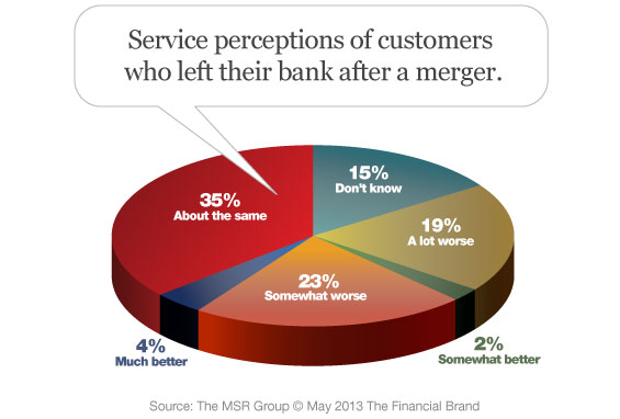 customer perceptions of online banking in malaysia Mobile banking in malaysia, especially in terms of adoption patterns is  in  respect of consumer attitudes to online banking and mobile, the perceived risk is  the.
