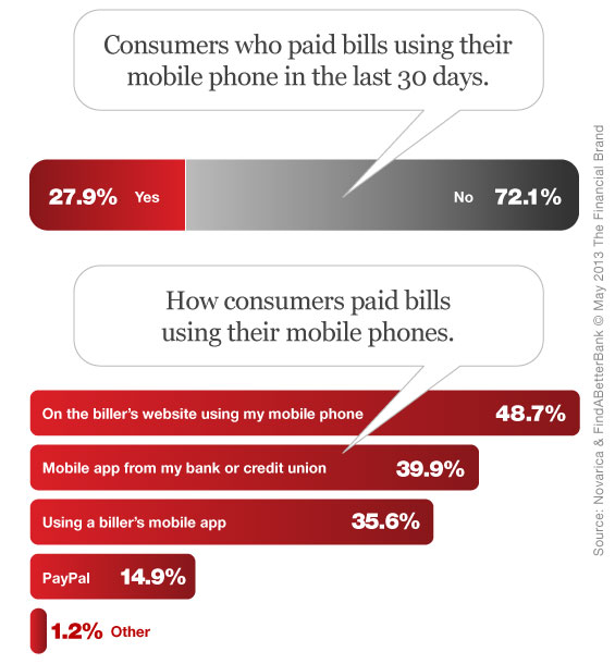 Consumers Assume Mobile Banking Bill Pay Is Fast, But It Isn't