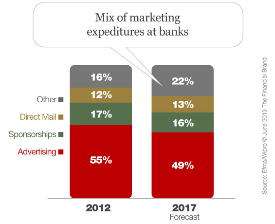 bank_marketing_budgets_expenditures_forecast