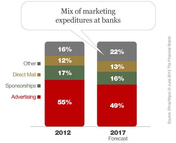 banking marketing mix