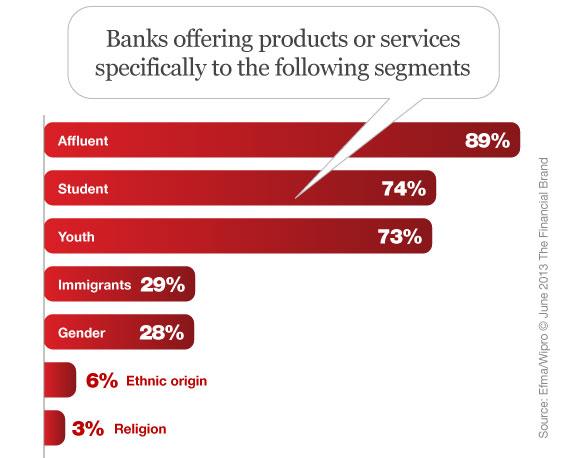 banking_niche_segment_target_marketing