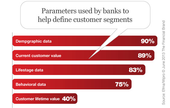 definition of customer in banking Definition of service quality, customer satisfaction and repatronage intention  among marketing researchers that service quality and customer satisfaction are separate.