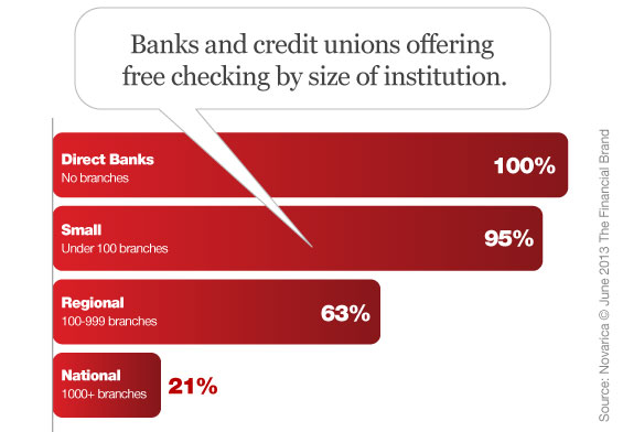 banks_credit_unions_free_checking