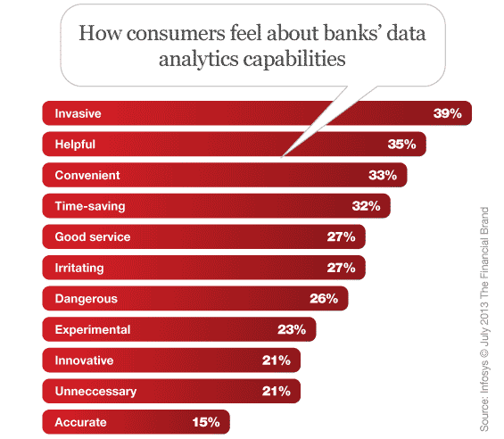 consumer_bank_data_mining_analytics_attitudes