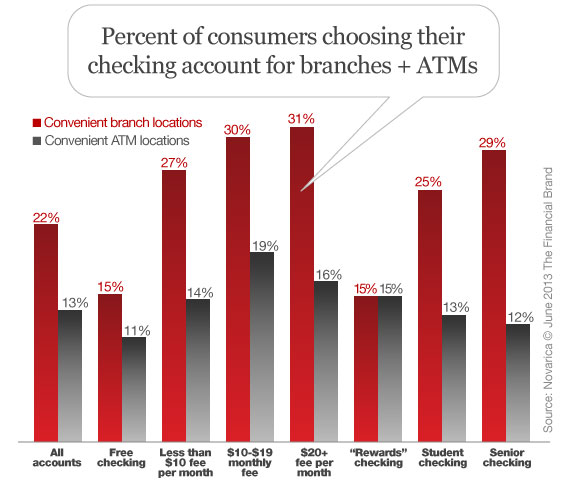 consumers_branches_atms_free_checking