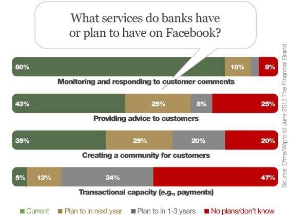 facebook_banking_services