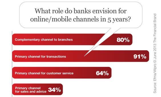 mobile_online_digital_banking_channel