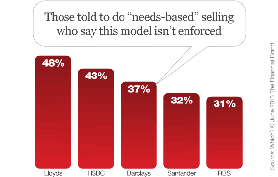 needs_based_selling_banking
