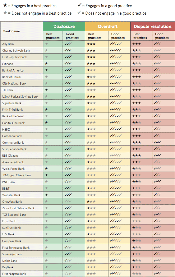 pew_checking_disclosures_grades