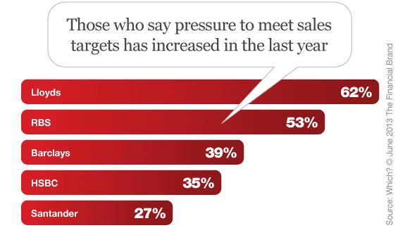 pressure_to_meet_banking_sales_goals