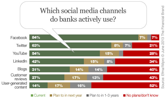 social_media_channel_adoption_by_banks