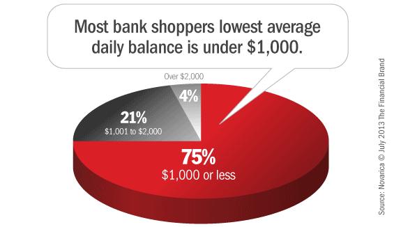 average_lowest_checking_account_balance