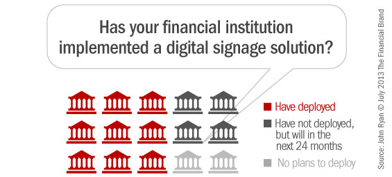 banks_deploying_digital_signage_systems