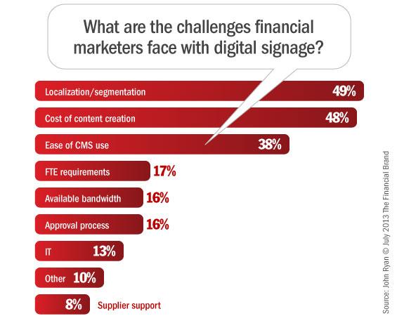 banks_digital_signage_challenges