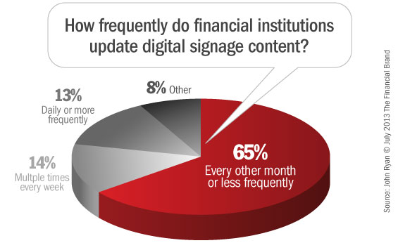 banks_digital_signage_content_management_systems