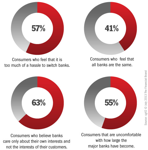 cg42_big_bank_brand_vulnerability_index_facts