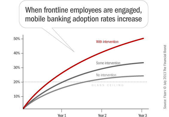 mobile_banking_adoption_rates