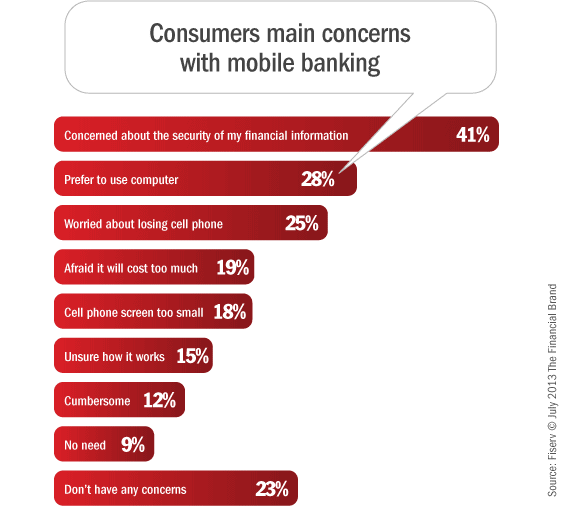 mobile_banking_consumer_concerns