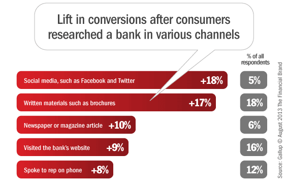 7 Things Banks & Credit Unions Don't Do In Social Channels (But Should)